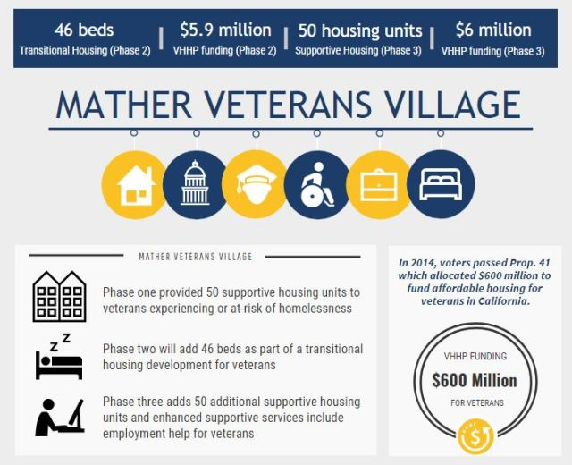 Mather Veterans Village infographic
